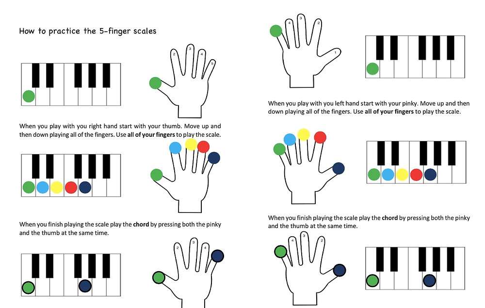 How to start learning piano scales.