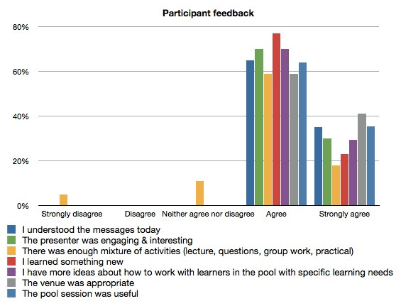 graph-feedback-kew-training.jpg