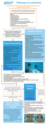 Splash pathways to swimming online quali