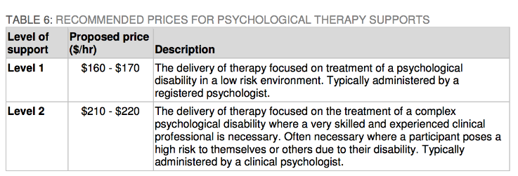 NDIS price review psychological therapy supports