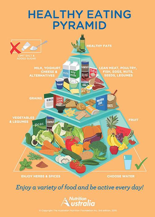 HealthyEatingPyramid2015-web.jpg