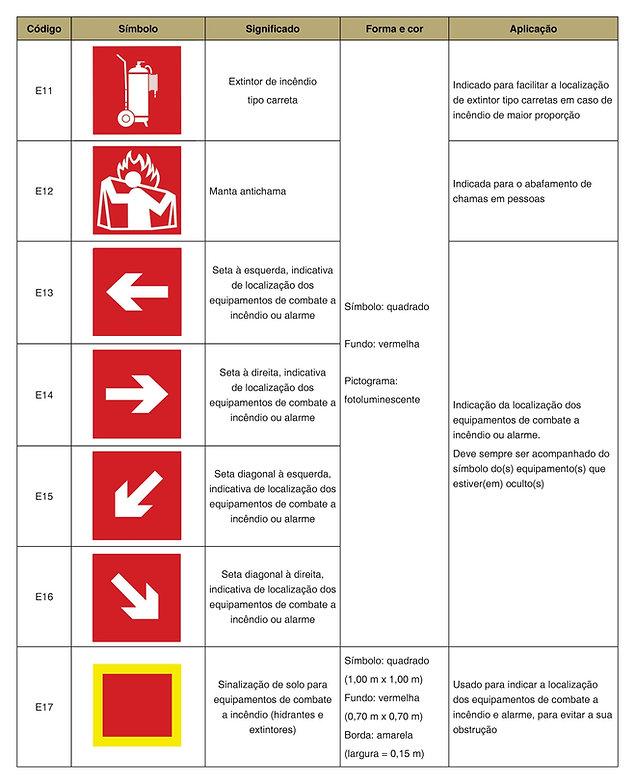 AVCB, SINALIZAÇÃO DE EMERGENCIA
