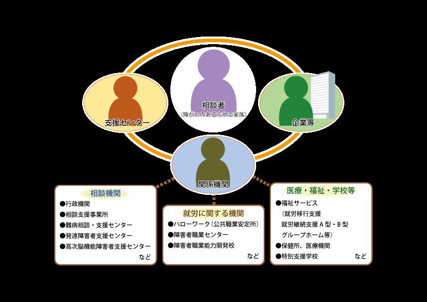 関係機関とのネットワーク図.png