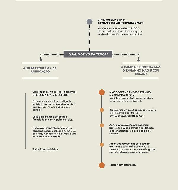 Procedimento de troca SZE2-01.png