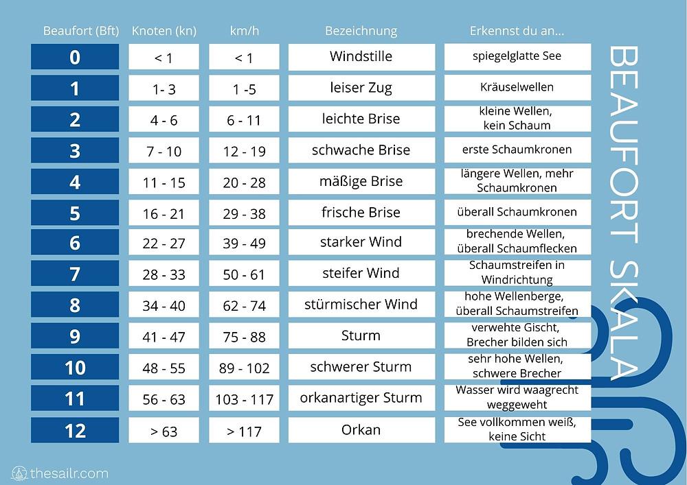 Beaufort Skala, Tabelle: Beaufort (Bft) in Knoten (kn), km/h und Erkennungsmerkmal