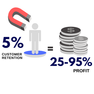 Gains from Customer Retention