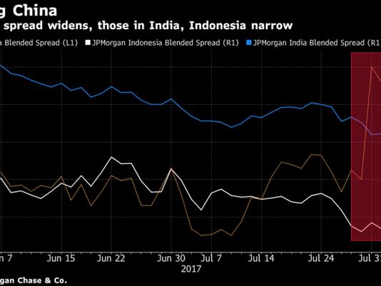 Asian Dollar Bond Monitor: New Normal or Late-Summer Night Dream