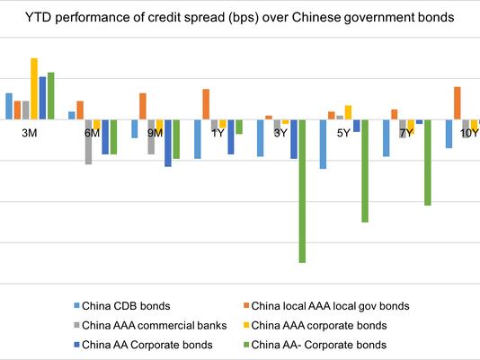 Asian Credit Monitor: China's Onshore Bonds (Part I: The Normandy)
