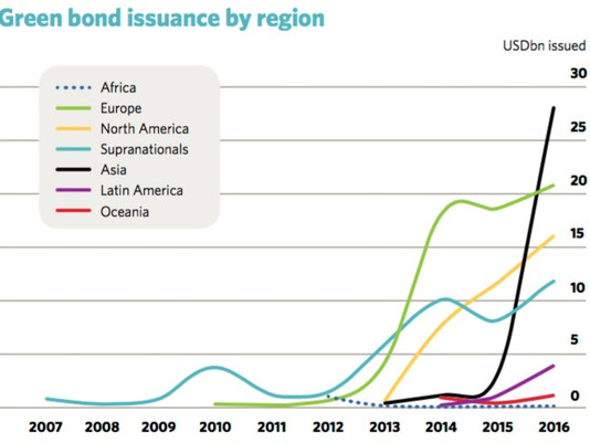 Asian ESG Monitor: Green Bonds - Veggie Is Good for You