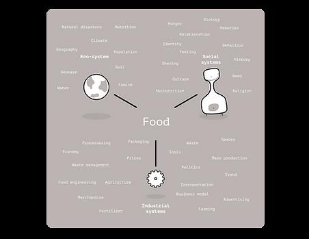 Food, Food design, Food systems, Design research, Design, Circular economy