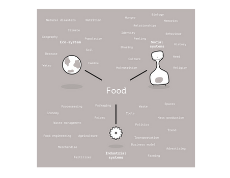 Food, Food design, Food systems, Design research, Design, Circular economy