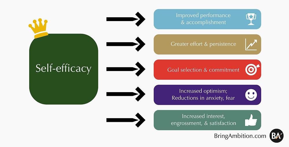 Positive benefits of self-efficacy