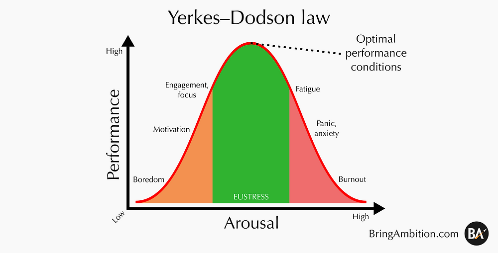 The Yerkes-Dodson law, or human performance curve, demonstrating the relation between arousal, stress, and eustress and performance