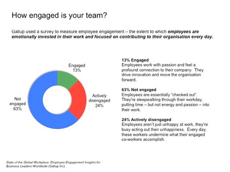 Coronavirus 11 - How engaged are my staff?