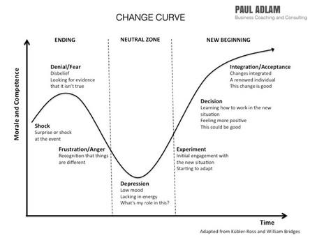 Coronavirus 10 - How do I handle the change?