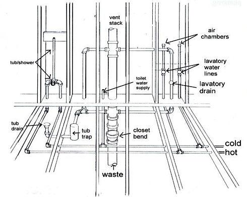 plumbing ruff.jpg