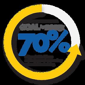 Graph illustrating Future Ready Iowa 2025 Goal.