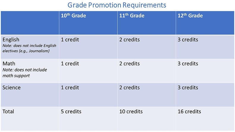 grade promotions update.jpg