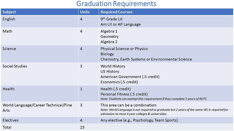graduation requirements and grade promot