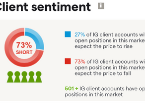 Client Sentiment & Why Retail It's Usually Wrong!