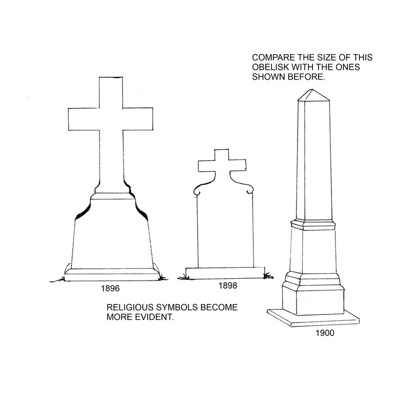 Religious symbolism becomes more prominent in headstone designs: 1896 - 1900