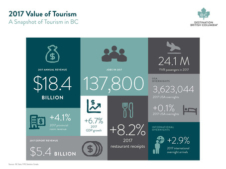 Tourism is an Economic Force