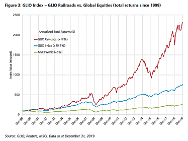 GLIO Index - Railroads vs. Global Equiti
