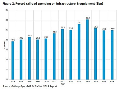 Fig 2 - Record railroad spending on infr