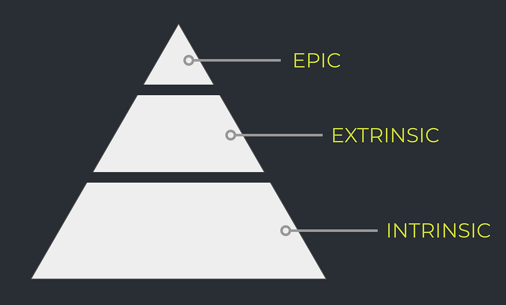 A diagram of the three types of rewards: intrinsic, extrinsic and epic.
