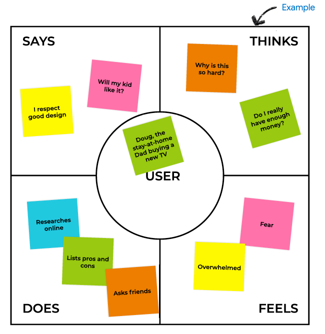 An example of an empathy map