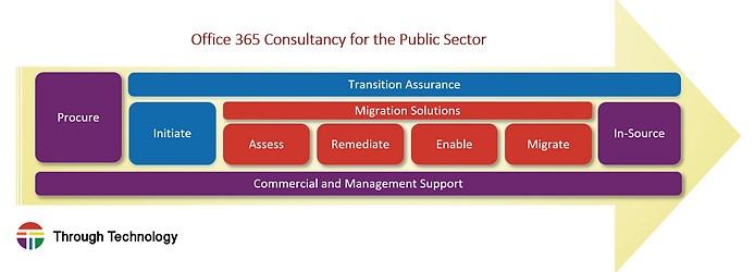 Through Technology's Office365 Service Map for G-Cloud