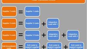 Disaggregation Part 1 - The Real Cost of Transition