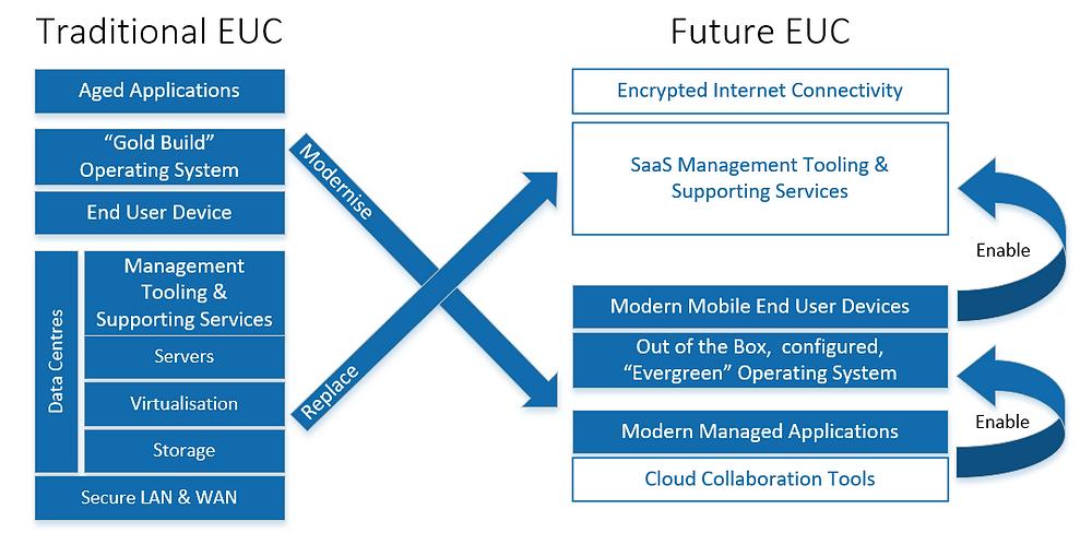 Through Technology's Future EUCS Model