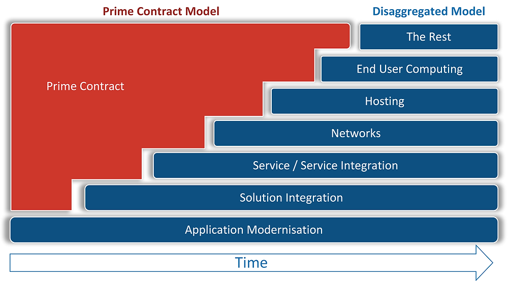 A diagram showing the optimal way to disaggregate and procure multi-source services to replace a large ICT integrator contract