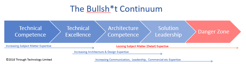 "A picture describing ""The Bullsh*t Continuum"" theory of IT career progression"