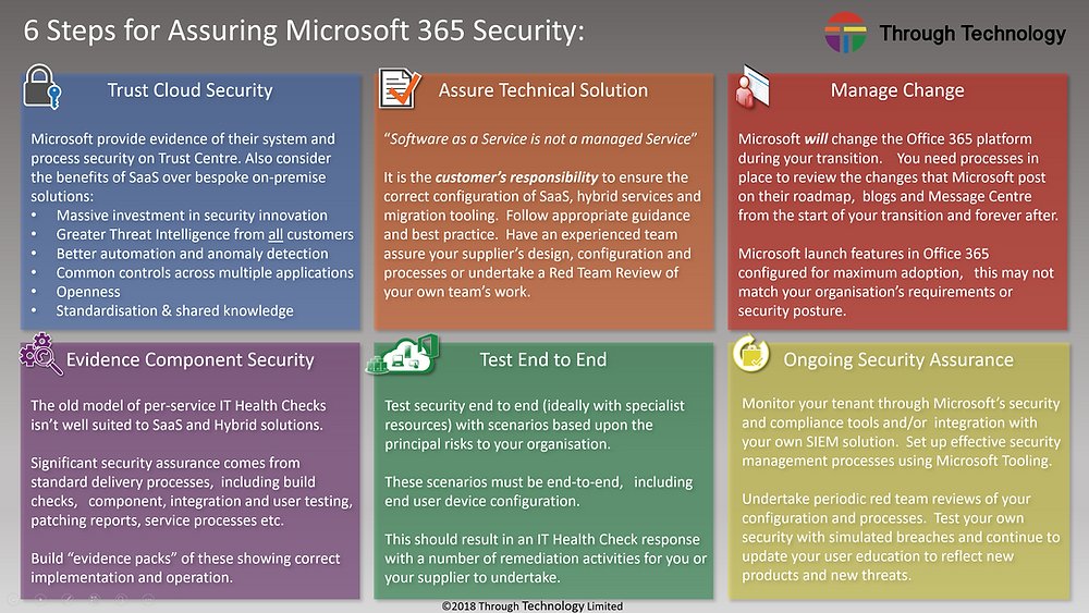A diagram showing the six steps to assuring Microsoft 365 security,  Trusting cloud security,  assuring technical solutions,  managing change,  evidencing component security,  end to end testing and ongoing assurance.