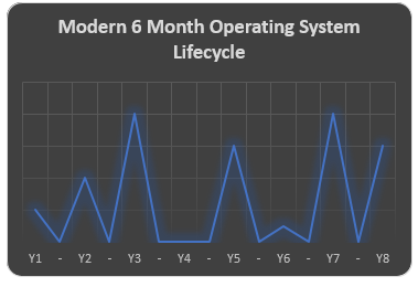Application Remediation - 6 Month Cycle