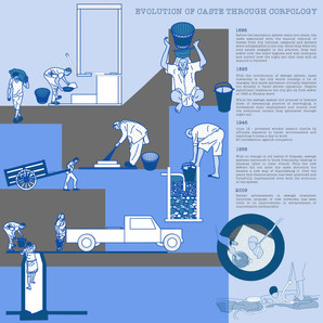 EVOLUTION OF CASTE THROUGH CORPOLOGY