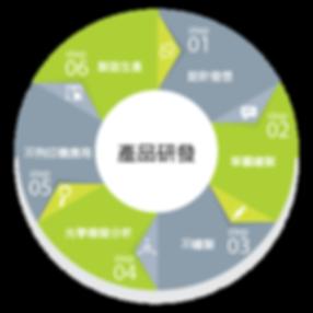產品研發-01.png