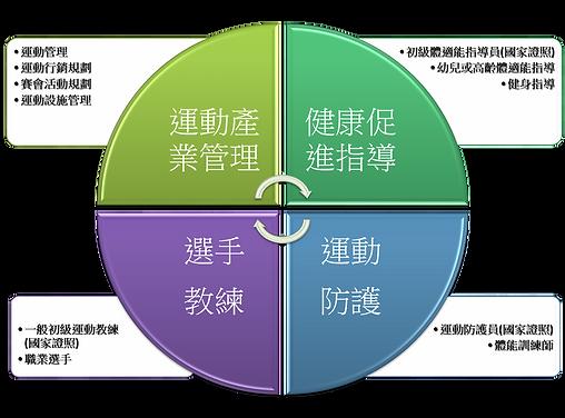運程未來四發展方向.png