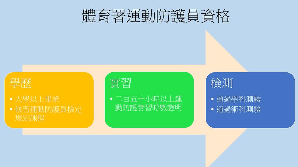 運動防護員資格圖.png