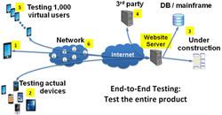 Configuration Testing & Design