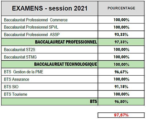 AFFICHAGE DES RESULTATS AUX EXAMENS - session 2021.jpg