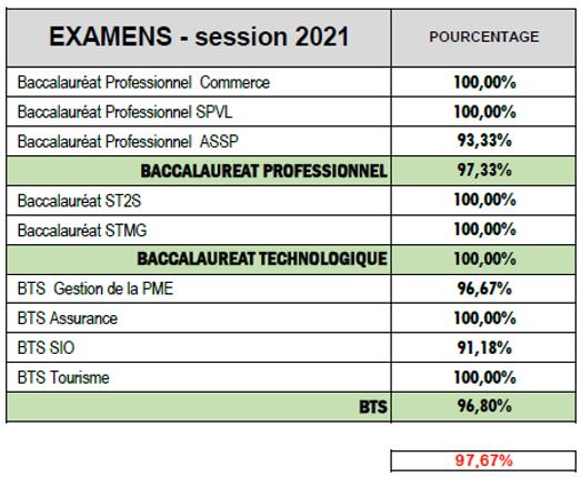 AFFICHAGE DES RESULTATS AUX EXAMENS - session 2021.png