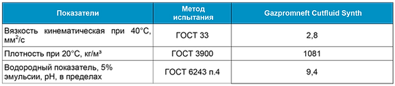 Gazpromneft Cutfluid Synthetic-01.png