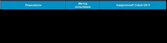 Gazpromneft Cutoil GR 5-01.png