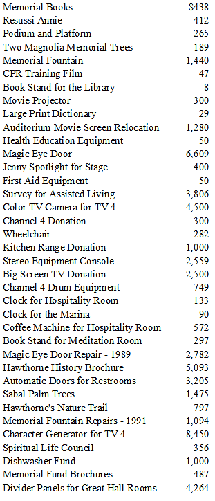 Donations 1976-1996.png
