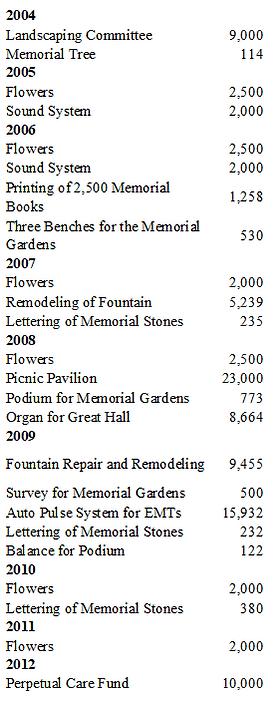 Donations 1997-Present 2.png