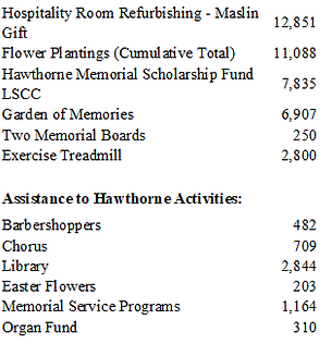 Donations 1997-Present.png