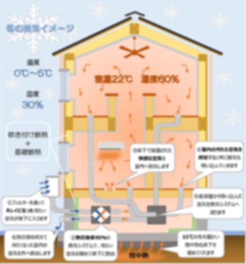 魔法瓶構造冬の換気イメージ